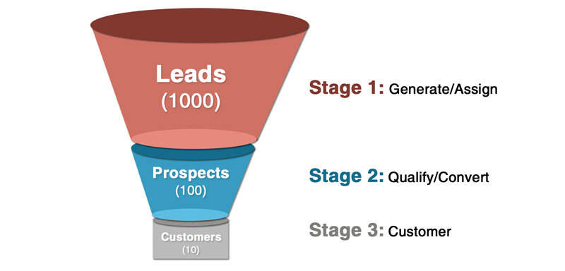 Funnel graphic describing how Industrial NetMedia in Leduc can help businesses gain customers