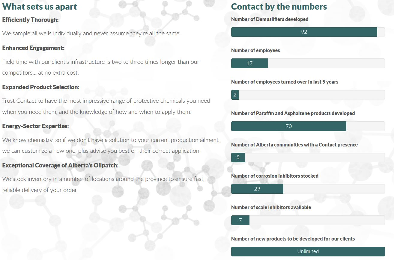 Green text with a white background with silhouettes of complex chemical chains are the visual features of this Contact Chemicals webpage created by INM of Alberta
